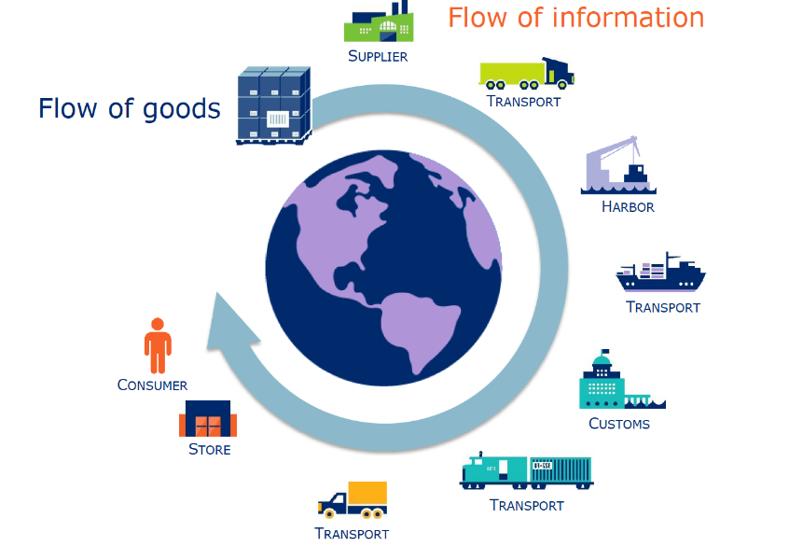 05 Élelmiszeripar minőségbiztosítás (digitális nyomonkövetési rendszerek)